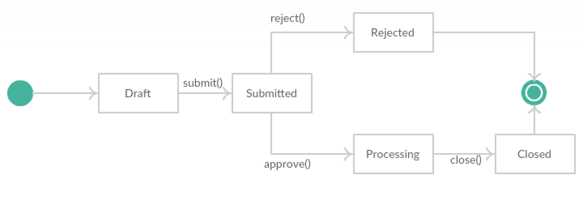 TDD implementation of Finite State Machine (FSM) with Laravel
